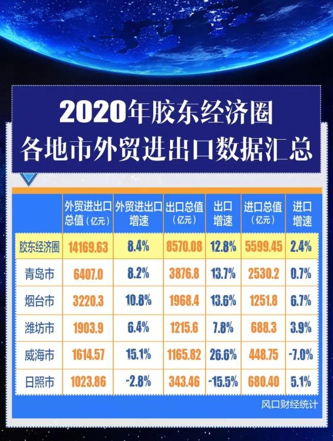 """胶东五市经济解读③ :1.4万亿的""""外贸大圈"""",""""双循环""""下更有冲劲"""