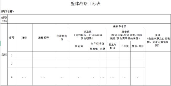 重磅!《山东省省级部门和单位整体绩效管理暂行办法》发布:逐步建立整体绩效报告与公开制度