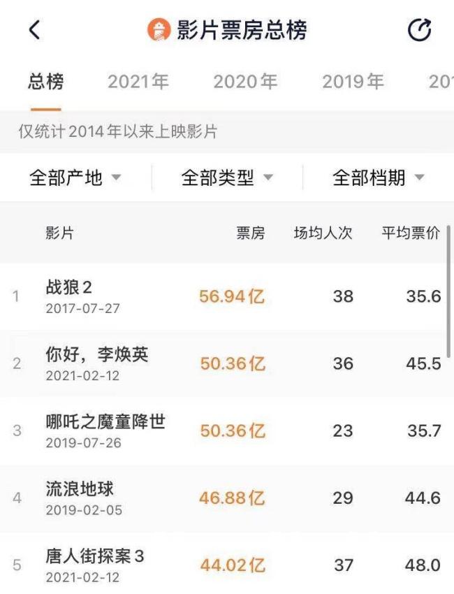 《你好,李焕英》总票房逆袭《哪吒》突破50亿,成中国影史亚军