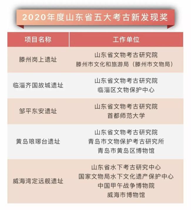2020年度山东省五大考古新发现奖揭晓,滨州市邹平东安遗址入选