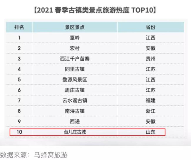 台儿庄古城上榜2021春季全国古镇类景点旅游热度TOP10