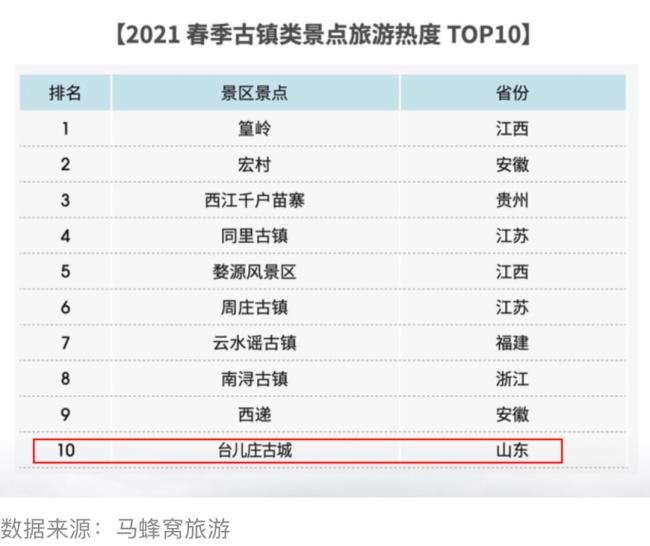 """嘉华旅游丨寻梦台儿庄古城,感受""""全国古镇类景点旅游热度TOP10""""的明星魅力"""