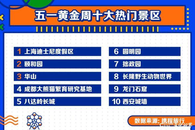 五一假期十大热门景区公布:上海迪士尼度假区居首