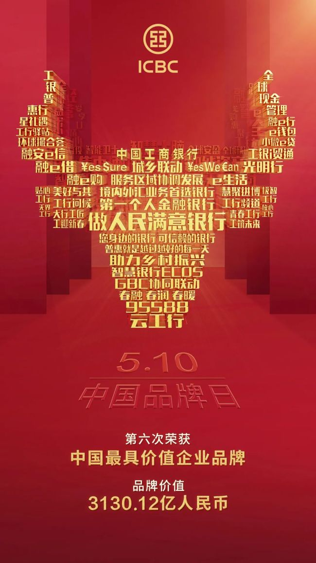 3130.12亿元!中国工商银行第六次问鼎中国企业品牌价值榜首