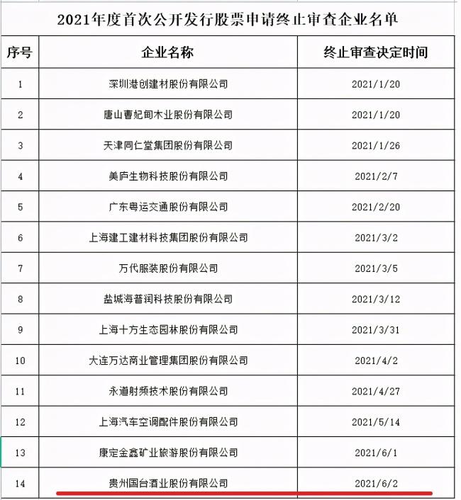 """""""酱香第二股""""贵州国台终止IPO审查,甘肃闫氏富豪临门失手"""