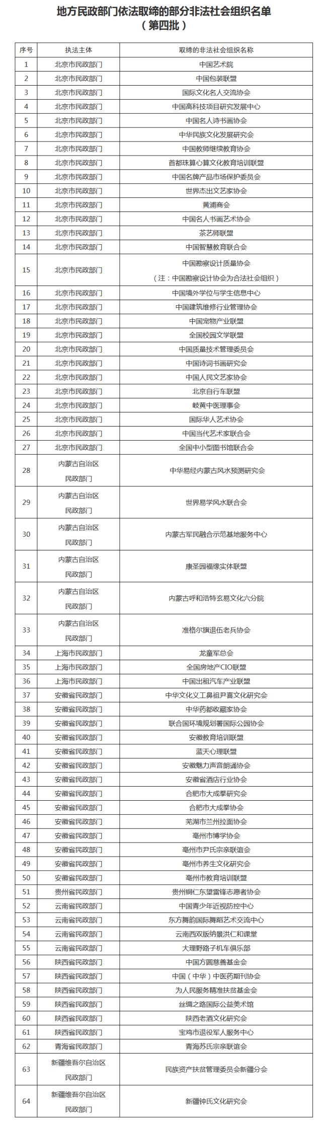 """民政部公布部分非法社会组织名单,""""中国美容美发协会""""等鱼目混珠被曝光"""