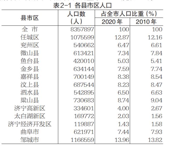 济宁常住人口8357897人,邹城任城人口过百万