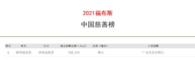 碧桂园杨国强家族第13次入选福布斯中国慈善榜,以23.8亿元的年度捐赠额位居第四