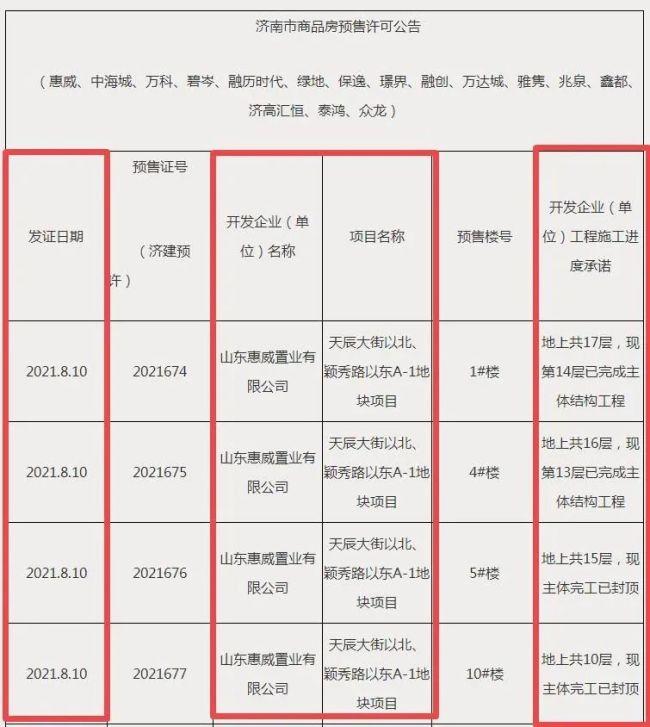 济南高新区颖秀华府商业配建地块还是个坑,怎么就拿到了预售证?