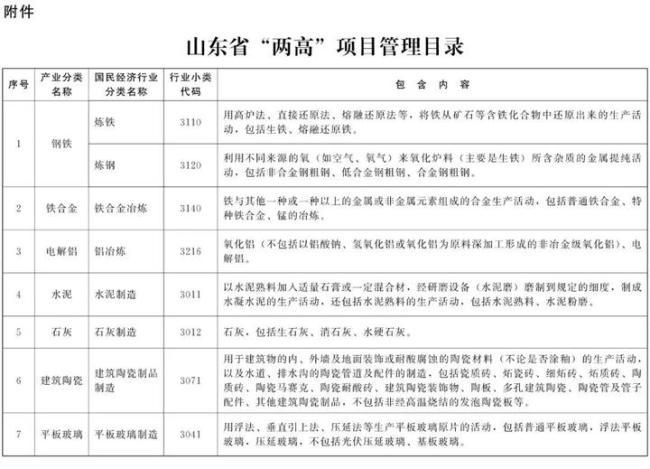 """山东省最新通知:坚决遏制""""两高""""项目盲目发展"""