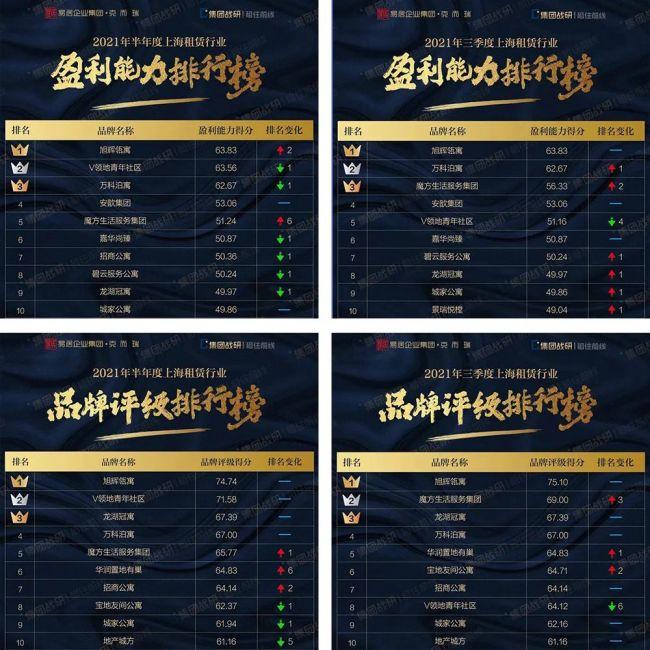 旭辉瓴寓稳居上海租赁排行榜盈利、品牌双第一