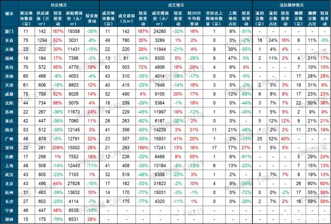 22城第二批集中供地遇冷,流拍、撤牌率高达31.8%