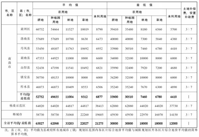 陕西省人民政府关于公布全省征收农用地区片综合地价的通知