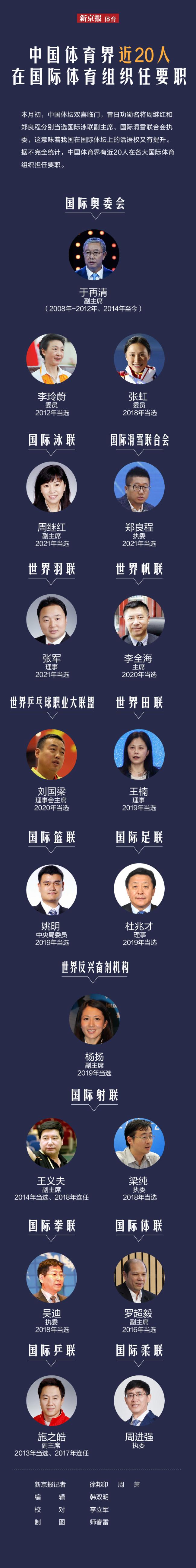 中国体育界近20人在国际体育组织任要职