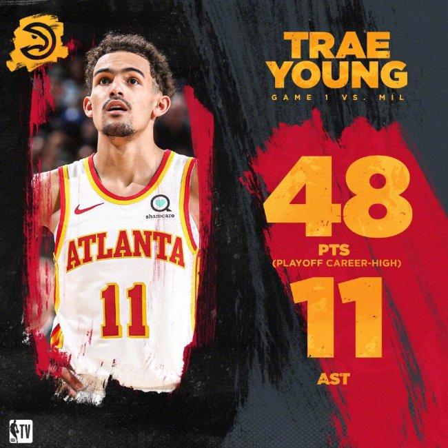NBA-东决首秀砍48分11助,特雷·杨率老鹰开门红