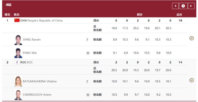 第7金!姜冉馨/庞伟取得10米气手枪夹杂集体金牌