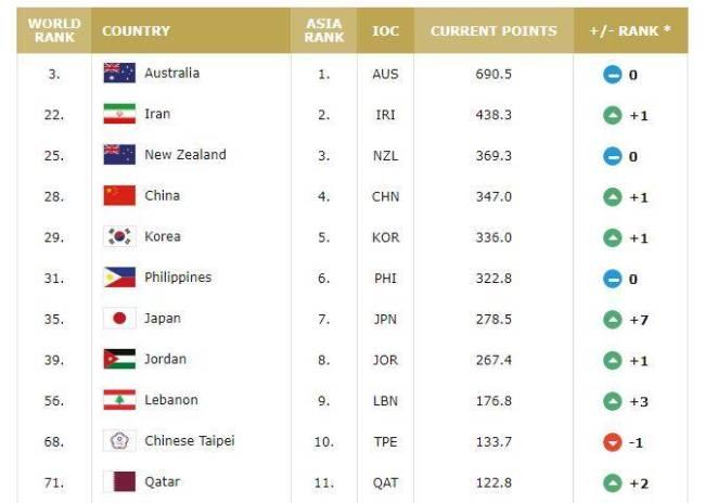 男篮世界排名:中国上升1位列第28 仍居亚洲第4