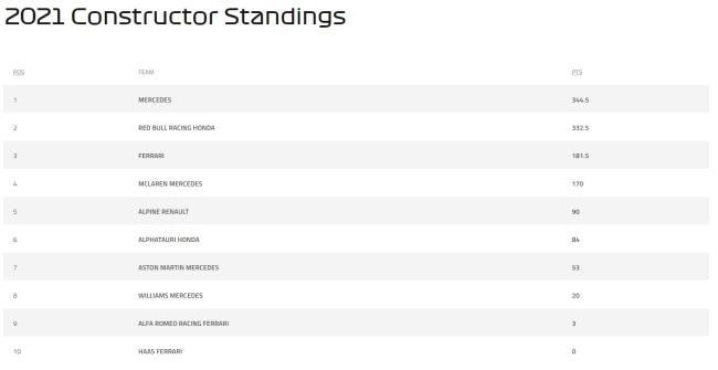 F1荷兰大奖赛梅奔二三带回 仍领跑车队积分榜