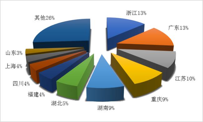 文化和旅游部2020年第三季度  全国旅行社统计调查报告