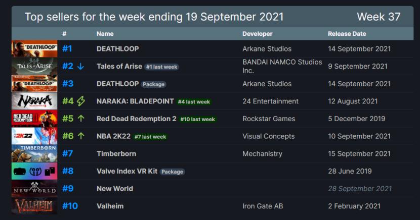 Steam周销排行榜 FPS新作《死亡循环》首发夺魁