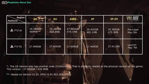 生化危机8各地区PS版容量曝光 PS5版约27.4GB